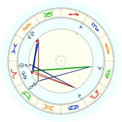Irving Goldstein - natal chart (noon, no houses)