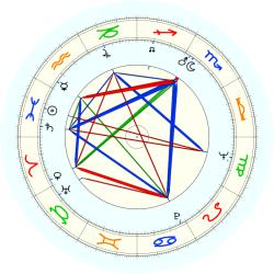 William B. Dockser - natal chart (noon, no houses)