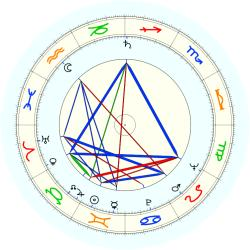 Robert Abboud - natal chart (noon, no houses)