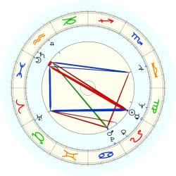 Spencer F. Eccles - natal chart (noon, no houses)