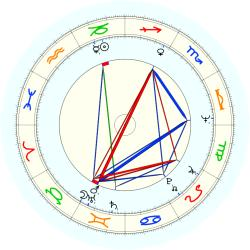 Anthony Luiso - natal chart (noon, no houses)