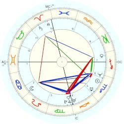 Zodiac dates in Perth