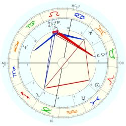 Tom Richards - natal chart (Placidus)