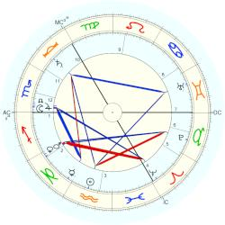 Margot Asquith - natal chart (Placidus)