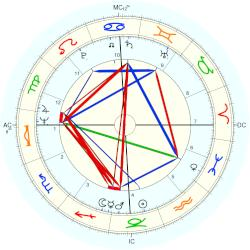 Maggie Bell - natal chart (Placidus)