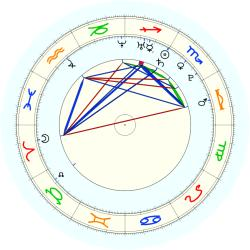 Missing Child 45869 - natal chart (noon, no houses)