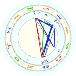 Missing Child 45873 - natal chart (noon, no houses)