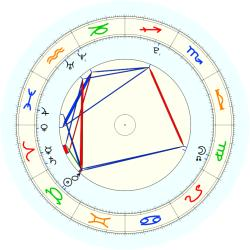 Missing Child 45919 - natal chart (noon, no houses)