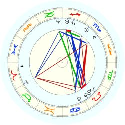 Missing Child 45969 - natal chart (noon, no houses)
