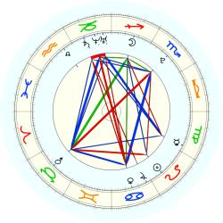 Missing Child 46006 - natal chart (noon, no houses)