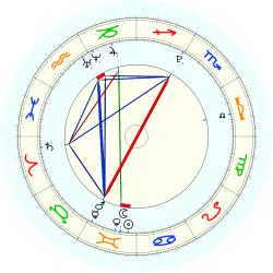 Missing Child 46008 - natal chart (noon, no houses)