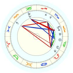 Missing Child 46023 - natal chart (noon, no houses)