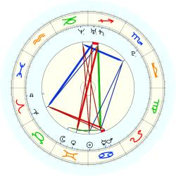 Missing Child 46035 - natal chart (noon, no houses)