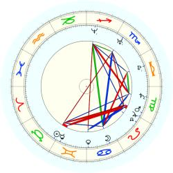 Missing Child 46050 - natal chart (noon, no houses)