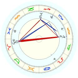 Missing Child 46055 - natal chart (noon, no houses)