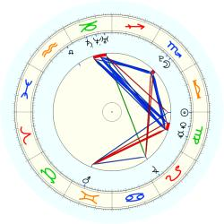 Missing Child 46076 - natal chart (noon, no houses)