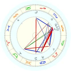 Sharon Osbourne - natal chart (noon, no houses)