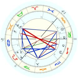 Benny Gallagher - natal chart (Placidus)
