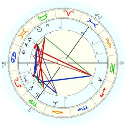 Dick Gaughan - natal chart (Placidus)