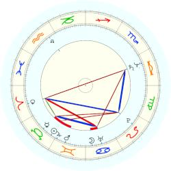 Pierce Brosnan - natal chart (noon, no houses)