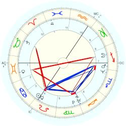 Tanni Grey-Thompson - natal chart (Placidus)