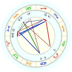 Alan Greenspan - natal chart (noon, no houses)