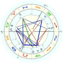 Earthquake Survivor - natal chart (Placidus)