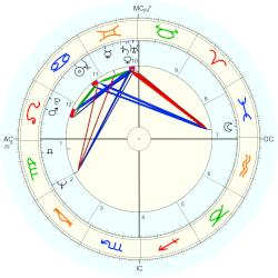 Vincente Fox - natal chart (Placidus)
