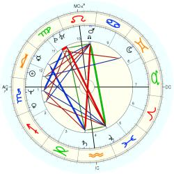 Big Brother: Cassandra - natal chart (Placidus)
