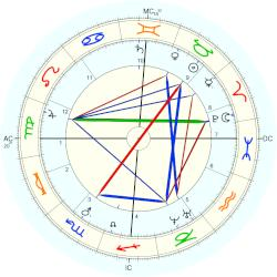King of Sweden Carl XV - natal chart (Placidus)