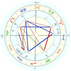 William Clark - natal chart (Placidus)