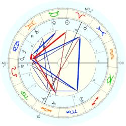 Tim Curry - natal chart (Placidus)