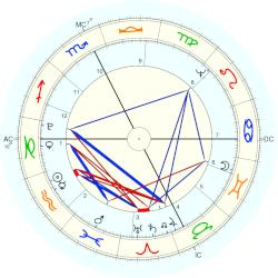 King of Sweden Charles XIV - natal chart (Placidus)