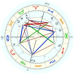 Stephen Cannell - natal chart (Placidus)
