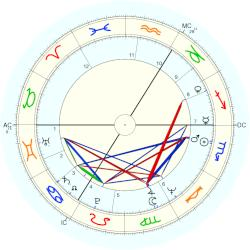 Tim Rice - natal chart (Placidus)