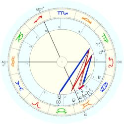 Duchess of York Elizabeth - natal chart (Placidus)