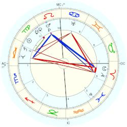 Mistress of the Dark Elvira - natal chart (Placidus)