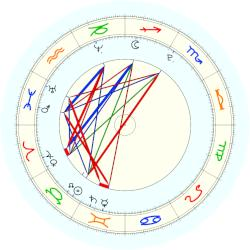 Pope Marcellus II - natal chart (noon, no houses)