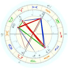 Pope Pius IX : From quoted birth record - natal chart (Placidus)