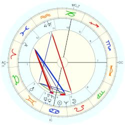 Jerome Lawrence - natal chart (Placidus)