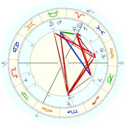Queen of France Mary - natal chart (Placidus)