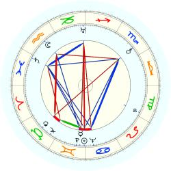 Lillian Hellman - natal chart (noon, no houses)