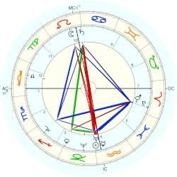 King of Sweden-Norway Oscar II - natal chart (Placidus)