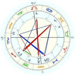 Accident: Fire in RI Nightclub - natal chart (Placidus)
