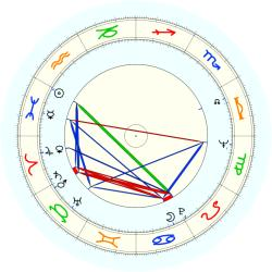 Christopher Lydon - natal chart (noon, no houses)