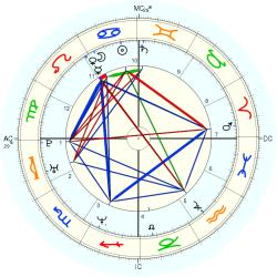 William Jr. Jewett - natal chart (Placidus)