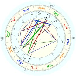 Elizabeth Bishop - natal chart (Placidus)