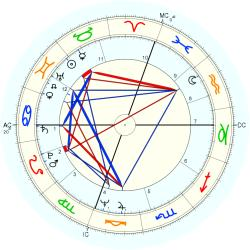 Carol Lee Newsom - natal chart (Placidus)