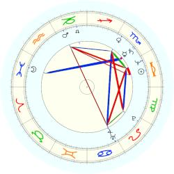 Scott Bakula - natal chart (noon, no houses)