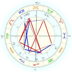 Gregory Scott Haidl - natal chart (Placidus)